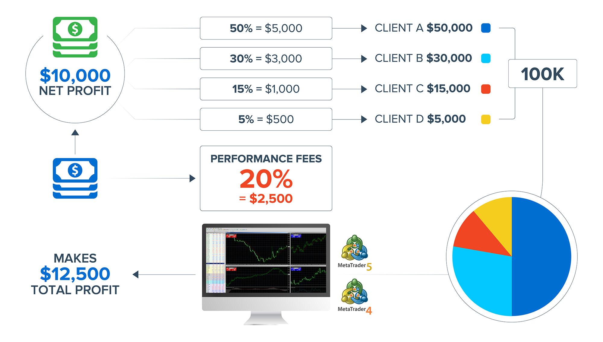 asset chart