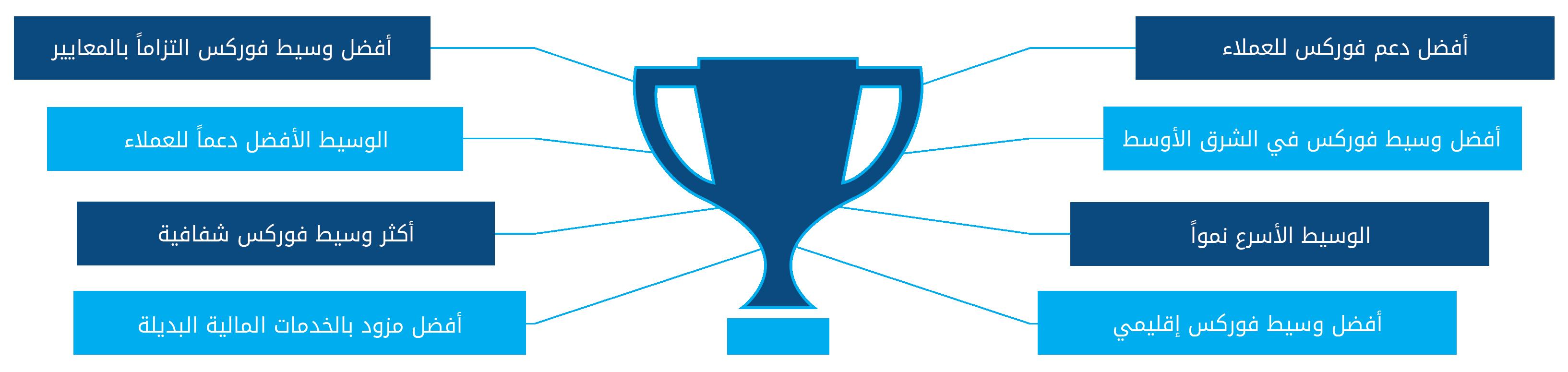 Amana Award Winning Brokerage Group